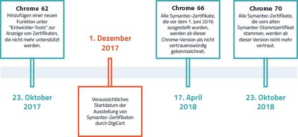 Google finalisiert Zeitplan zum Misstrauen von Symantec SSL in Chrome